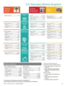 US Education market snapshot infographic
