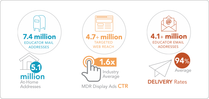 digital marketing reach stats graphic
