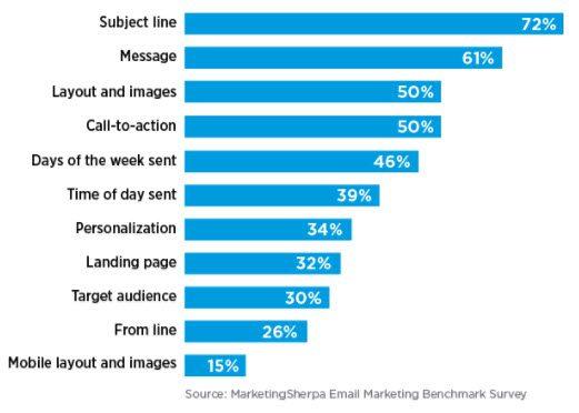Testing Optimization: Making Good Emails Better