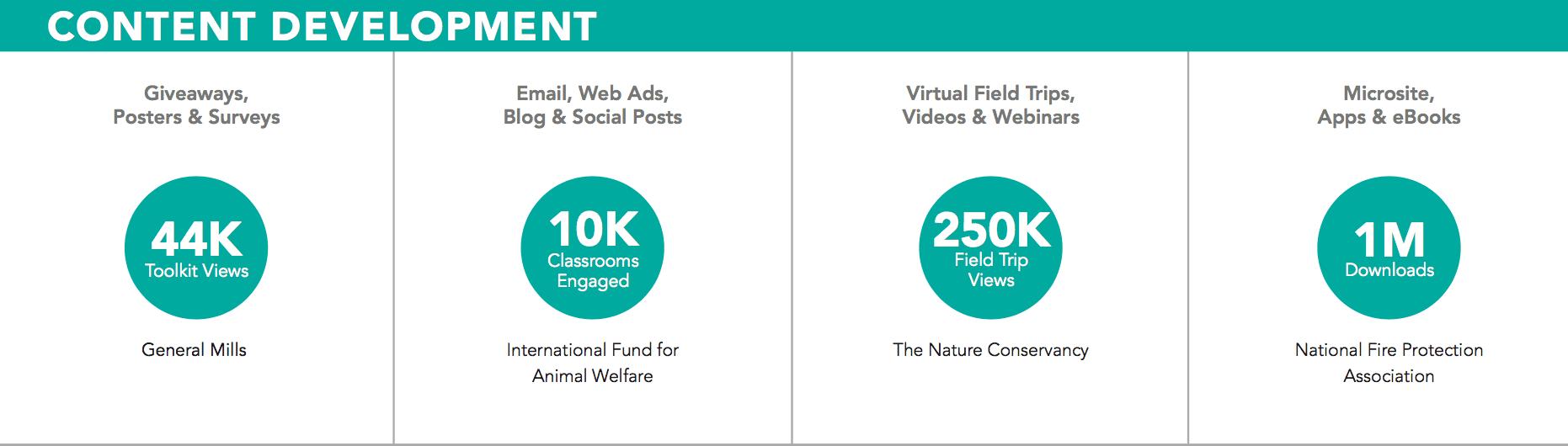 Content Development stats graphic