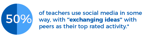 50% of teachers use social media in some way