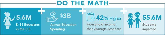 K-12 education stats