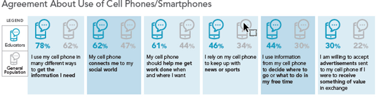 Agreement About Use of Cell Phones/Smartphones survey results graphic