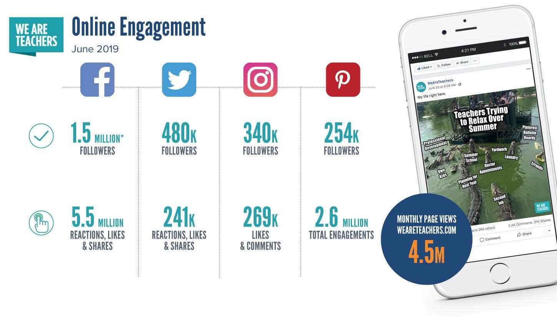 WeAreTeachers Social Channels stats