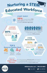 STEM Survey Infographic