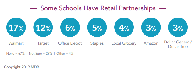 School Supply Lists Retail Partnerships