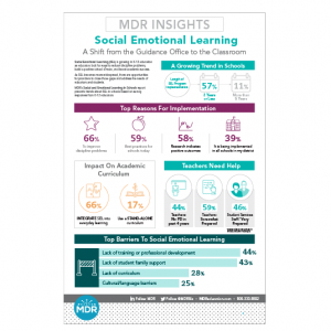 Social Emotional Learning in K-12 Schools Highlights infographic thumbnail