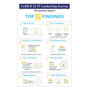 CoSN K-12 IT Leadership survey infographic thumbnail