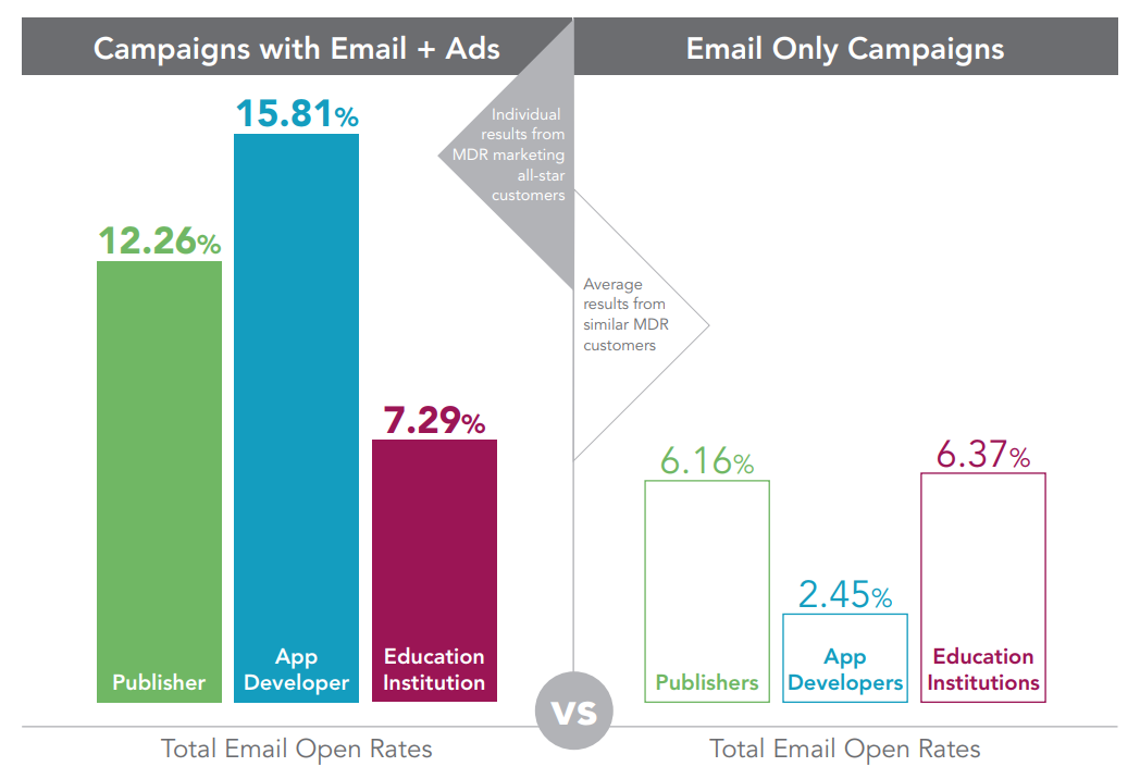digital-ads-better-with-email