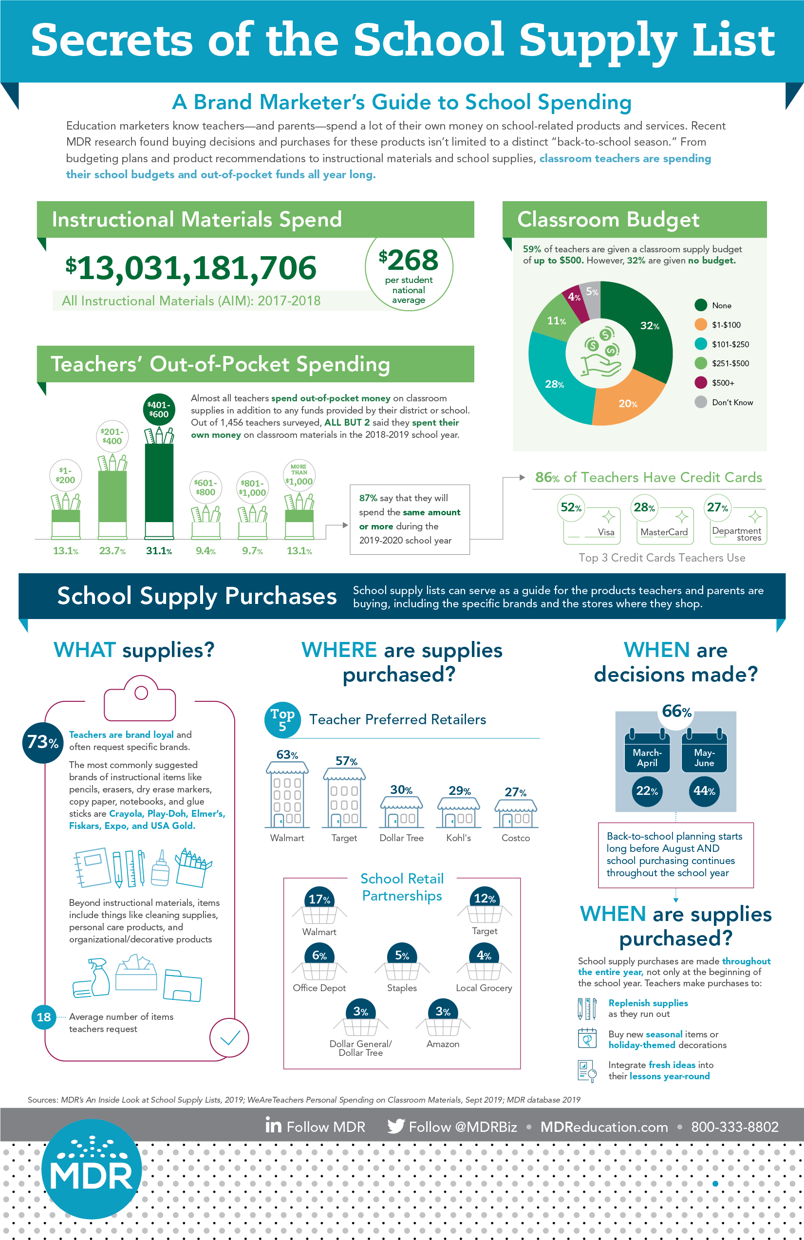 Secrets of the School Supply List infographic