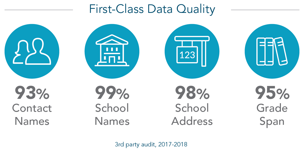 First-Class Data Quality
