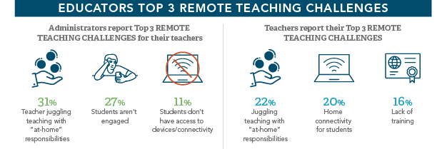Top 3  Remote Teaching Challenges