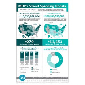 School Spending Update Infographic