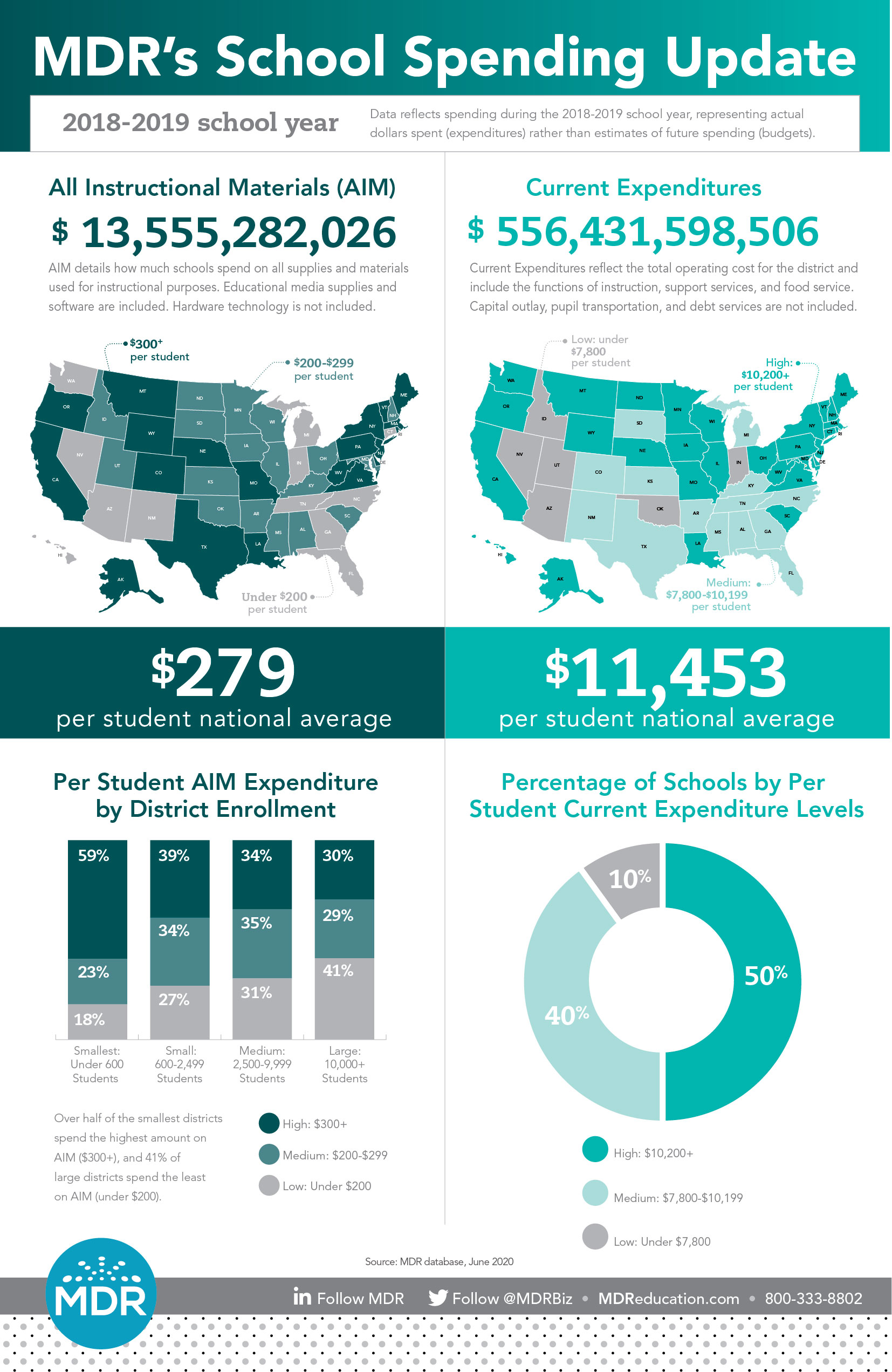 MDR's School Spending Update