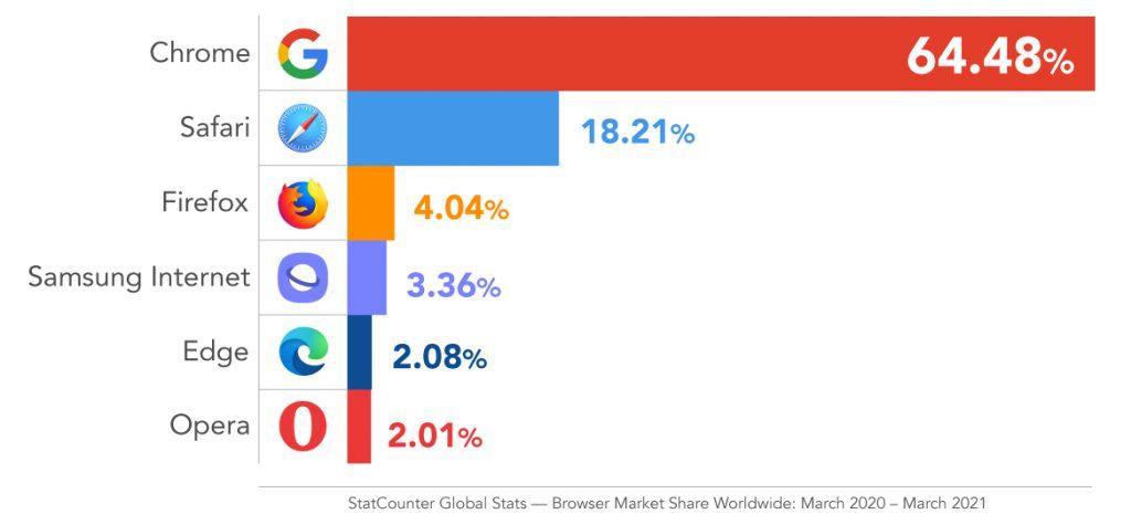 Browser Market Share chart