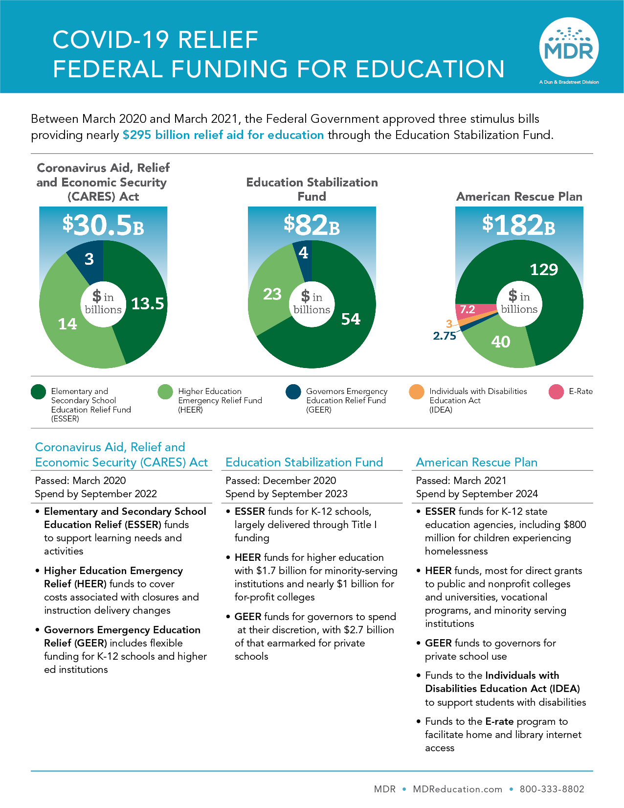 COVID-19 Funds Infographic