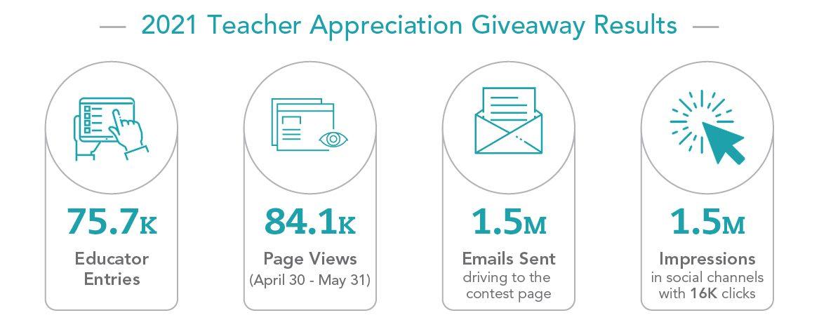 Teacher Appreciation Giveaway Results