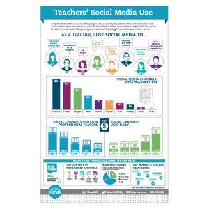 Teacher Social Media Use 2021 Infographic thumbnail